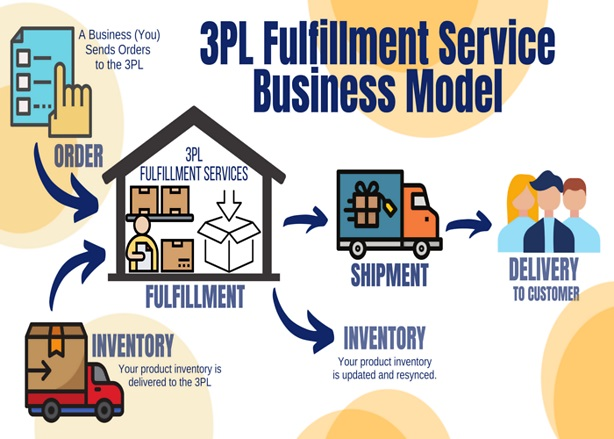 3PL Fulfillment Service